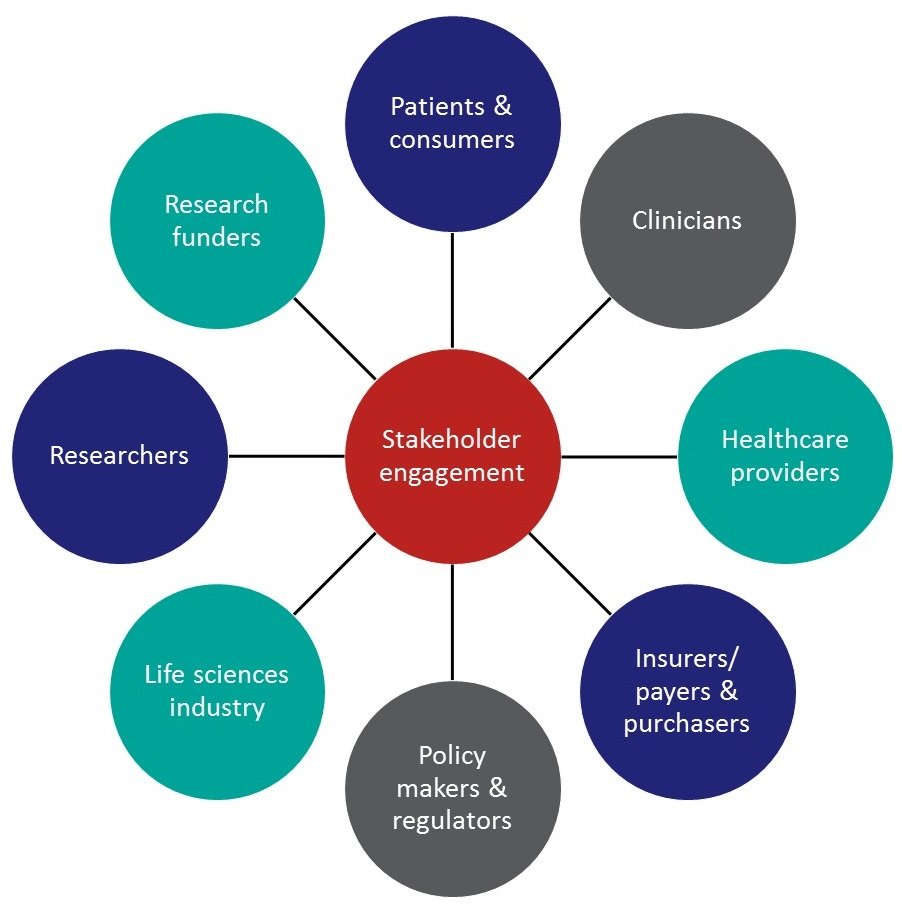 Stakeholder Engagement Rethinking Clinical Trials